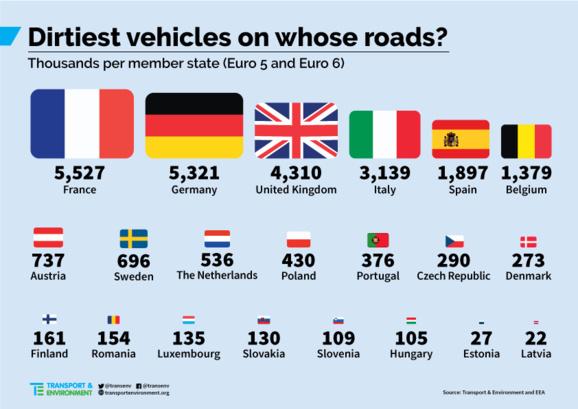 Trente millions de véhicules diesel «sales» circulent en Europe