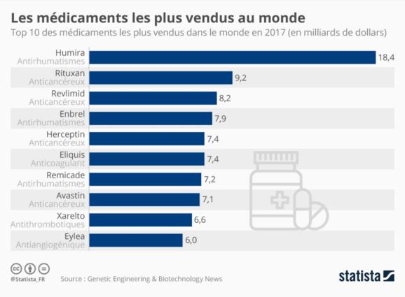 Des copies de l'Humira, le médicament le plus vendu au monde, en vente en Europe