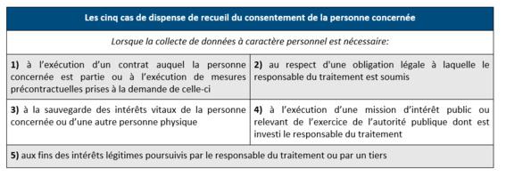 RGPD : Les exceptions au consentement préalable du titulaire de la donnée pour la collecte de renseignements personnels