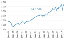 Quand Wall Street revêt les ailes d'Icare