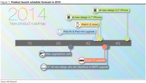 Apple : iWatch, iPhone 6, iMac low cost pour la fin de l'année