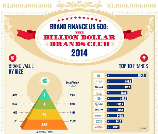 Apple est la marque la plus profitable, devant Google et Microsoft